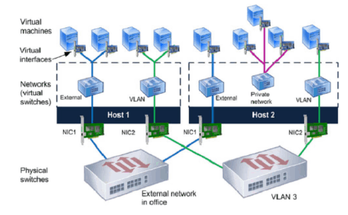 Network Design & Virtulisation